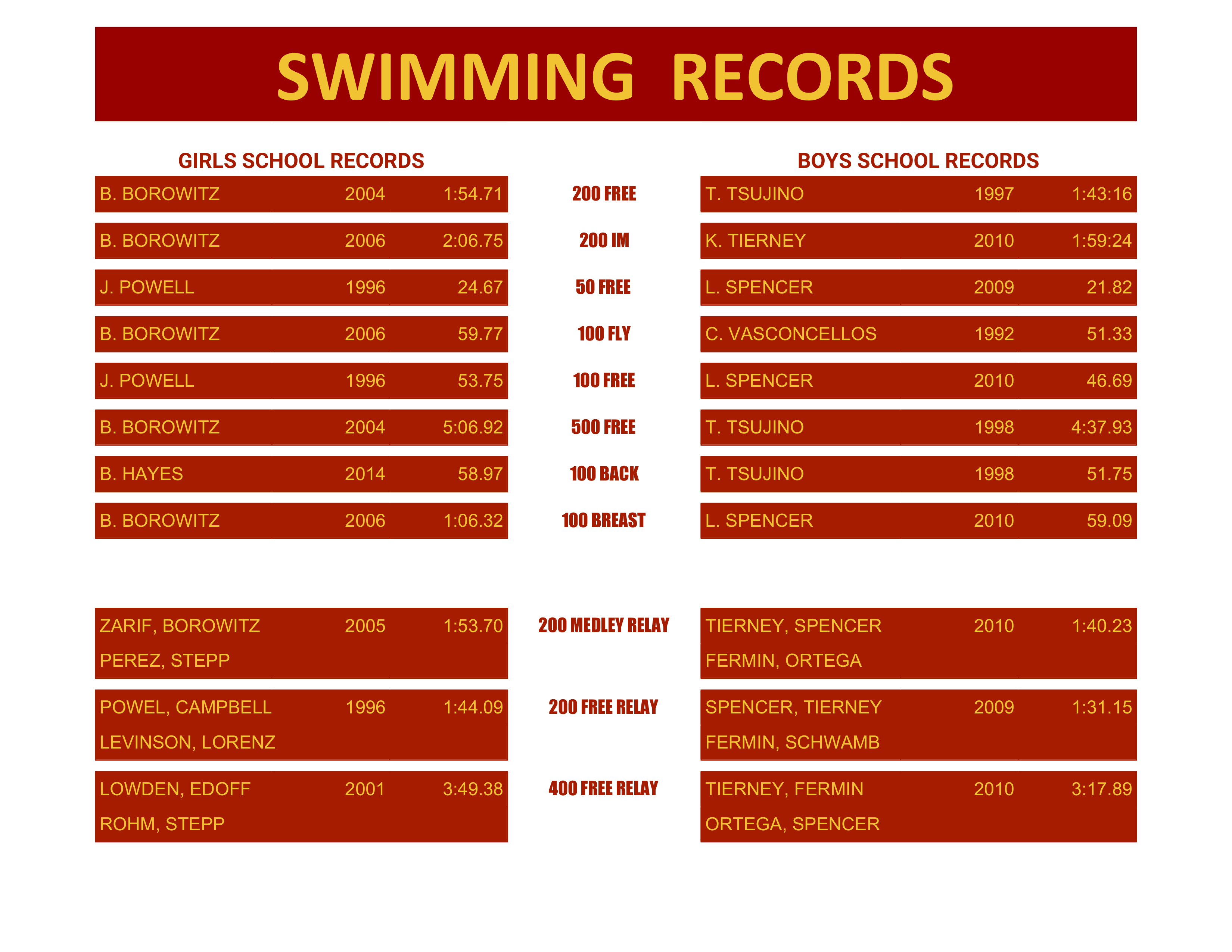 EMHS All-Time Swim Records